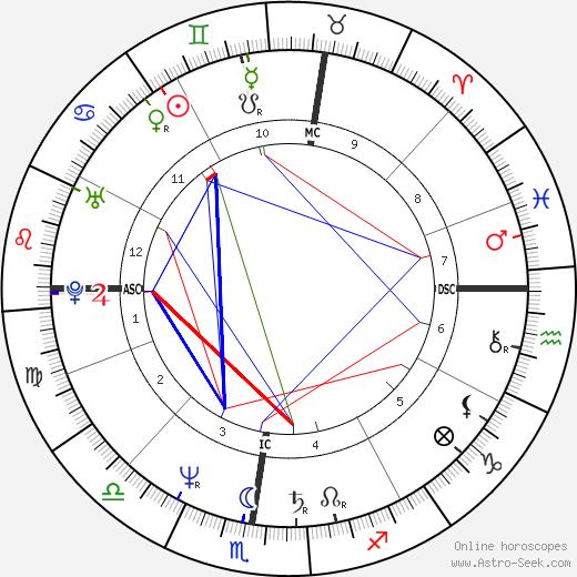 Gigio Alberti день рождения гороскоп, Gigio Alberti Натальная карта онлайн