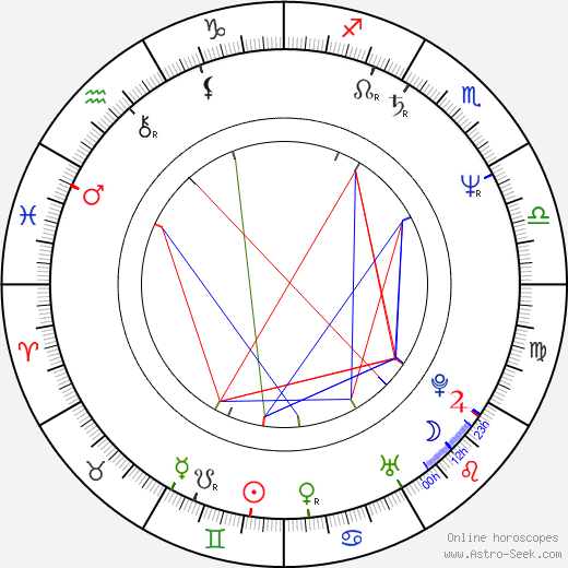 Gregory Alan Williams birth chart, Gregory Alan Williams astro natal horoscope, astrology
