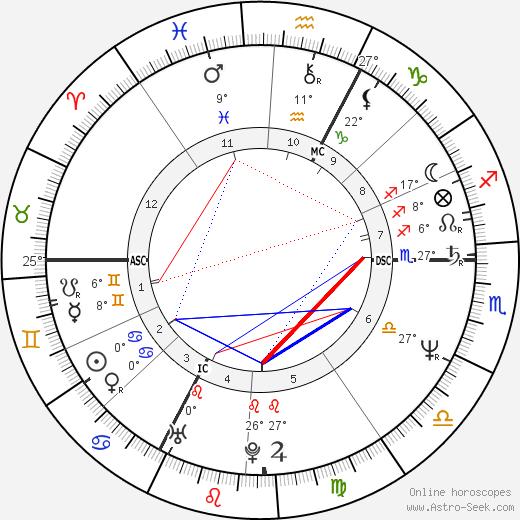 Hadji-Lazaro birth chart, biography, wikipedia 2020, 2021