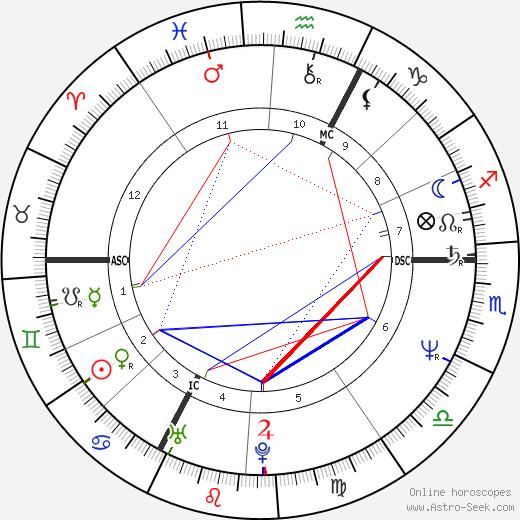 Hadji-Lazaro birth chart, Hadji-Lazaro astro natal horoscope, astrology