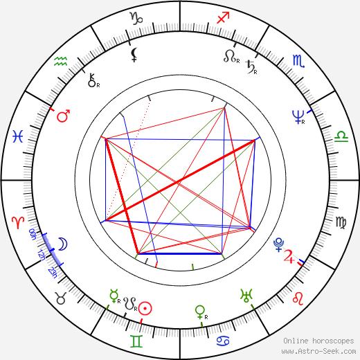 Harald Treutiger день рождения гороскоп, Harald Treutiger Натальная карта онлайн