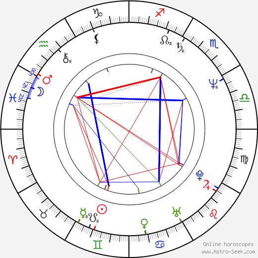 Janko Kroner день рождения гороскоп, Janko Kroner Натальная карта онлайн