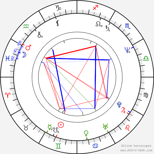 Janko Kroner astro natal birth chart, Janko Kroner horoscope, astrology