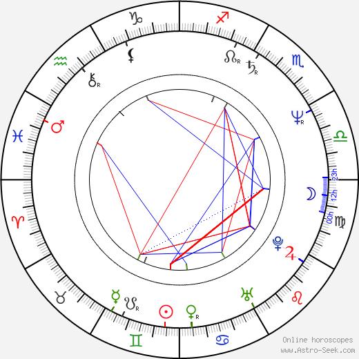 Jennifer Taylor birth chart, Jennifer Taylor astro natal horoscope, astrology