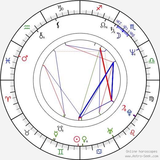 Jim Ortlieb birth chart, Jim Ortlieb astro natal horoscope, astrology