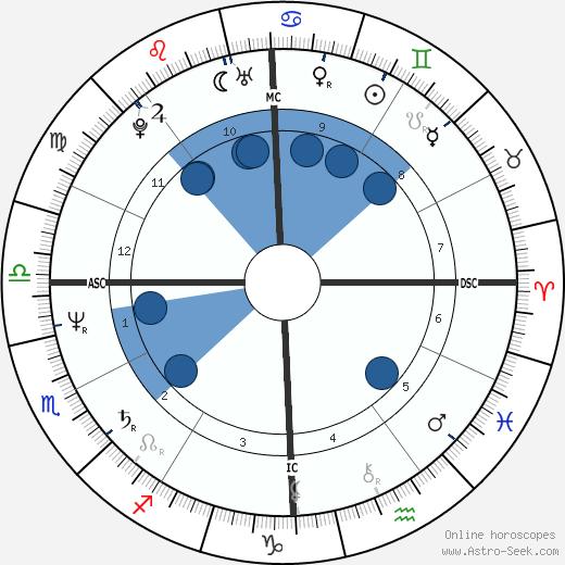 Joe Montana wikipedia, horoscope, astrology, instagram