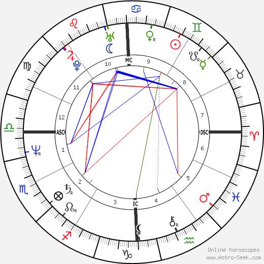 Joe Montana tema natale, oroscopo, Joe Montana oroscopi gratuiti, astrologia