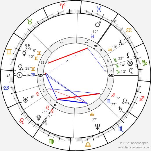 Joe Penny birth chart, biography, wikipedia 2020, 2021
