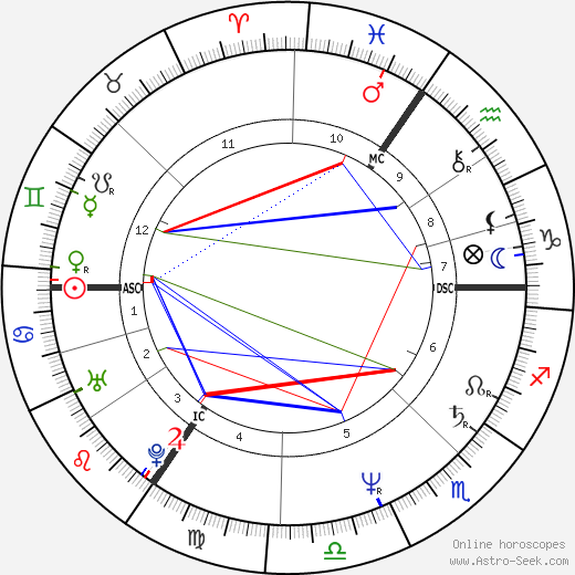 Joe Penny astro natal birth chart, Joe Penny horoscope, astrology