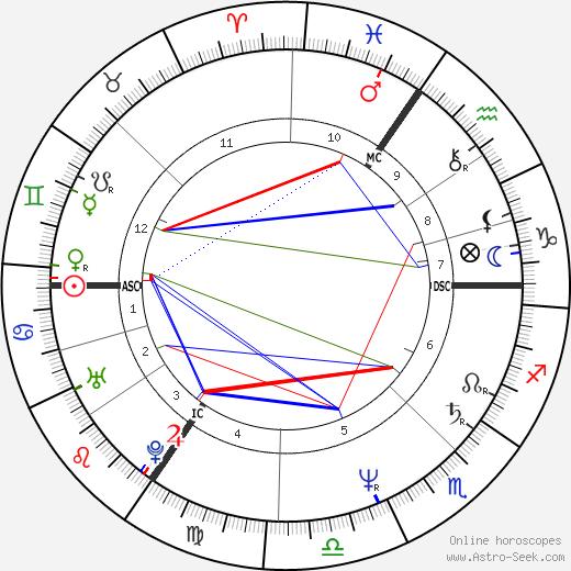 Joe Penny birth chart, Joe Penny astro natal horoscope, astrology
