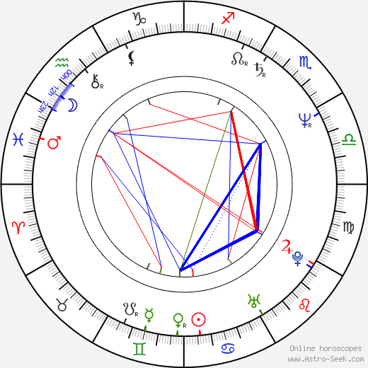 John Michael Bolger birth chart, John Michael Bolger astro natal horoscope, astrology