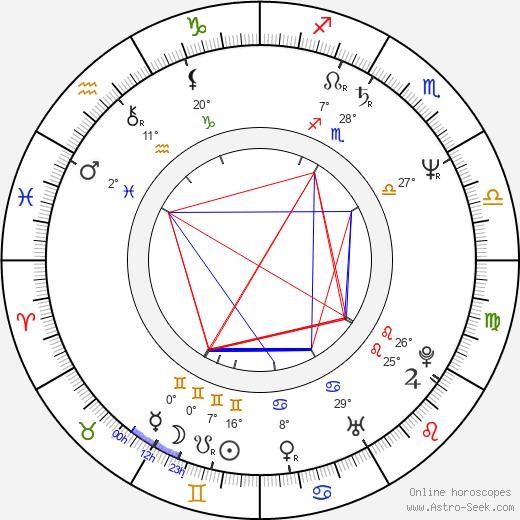 Juan Luis Guerra birth chart, biography, wikipedia 2020, 2021