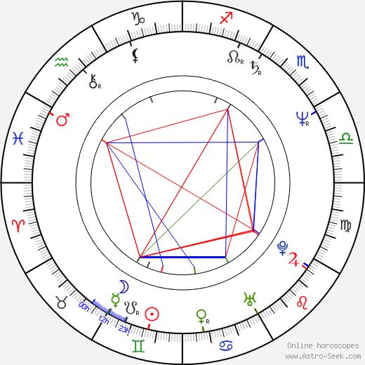 Juan Luis Guerra birth chart, Juan Luis Guerra astro natal horoscope, astrology