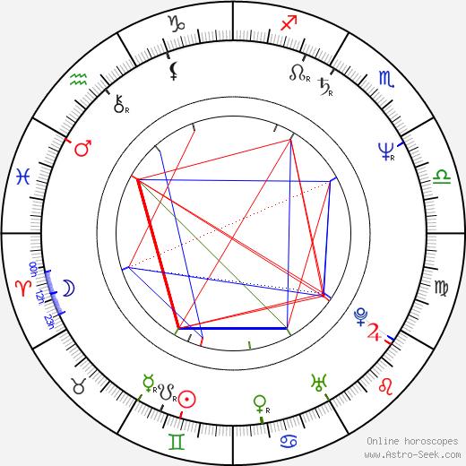 Кит Дэвид Keith David день рождения гороскоп, Keith David Натальная карта онлайн