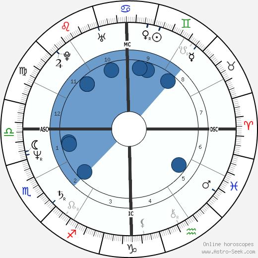 Kelly Curtis wikipedia, horoscope, astrology, instagram
