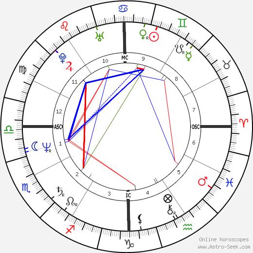 Kelly Curtis день рождения гороскоп, Kelly Curtis Натальная карта онлайн