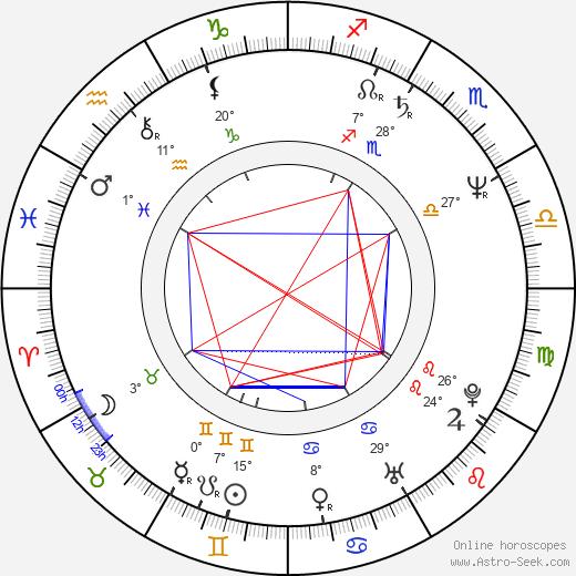Kenny G birth chart, biography, wikipedia 2018, 2019
