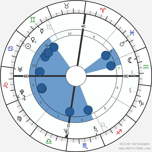 Larry Christiansen wikipedia, horoscope, astrology, instagram