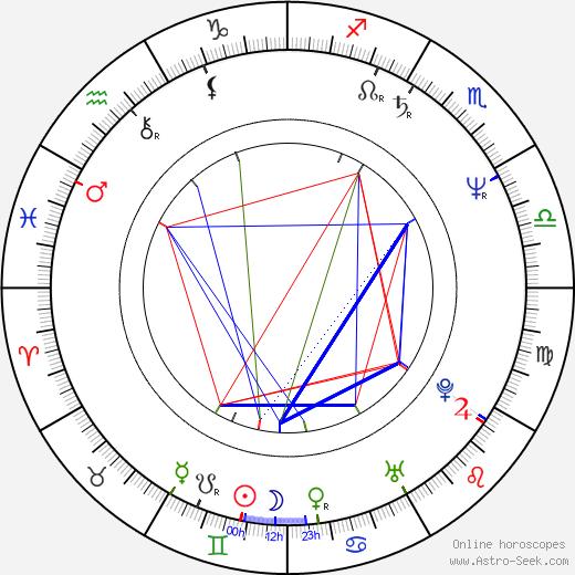 Manuel Morón astro natal birth chart, Manuel Morón horoscope, astrology