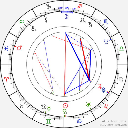 Manuel Saval astro natal birth chart, Manuel Saval horoscope, astrology