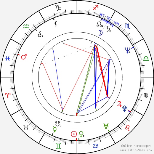 Michael Corbett birth chart, Michael Corbett astro natal horoscope, astrology