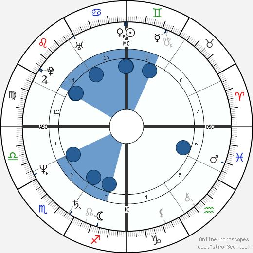 Patricia Ann Columbo wikipedia, horoscope, astrology, instagram