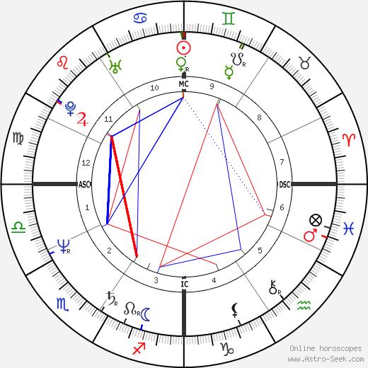Patricia Ann Columbo tema natale, oroscopo, Patricia Ann Columbo oroscopi gratuiti, astrologia