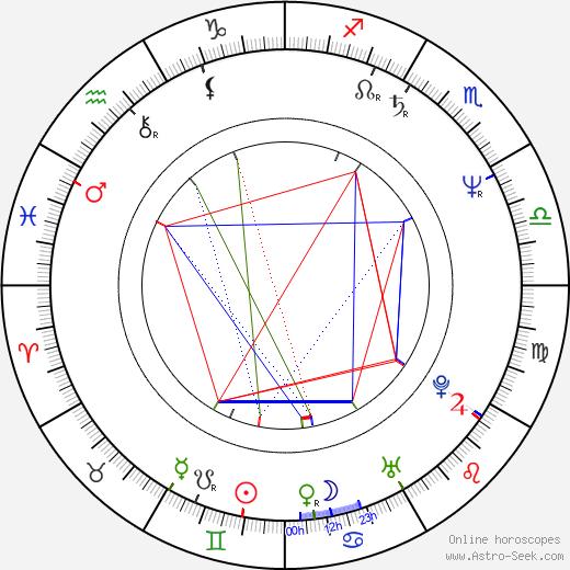Pavel Koutecký astro natal birth chart, Pavel Koutecký horoscope, astrology