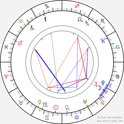 Pavel Vokoun astro natal birth chart, Pavel Vokoun horoscope, astrology