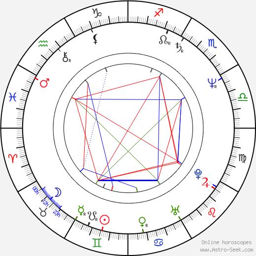Radko Martínek birth chart, Radko Martínek astro natal horoscope, astrology