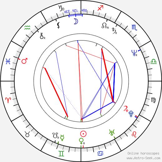 Randy Jackson birth chart, Randy Jackson astro natal horoscope, astrology