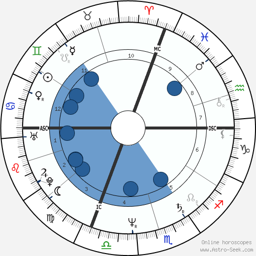 Régis Marcon wikipedia, horoscope, astrology, instagram