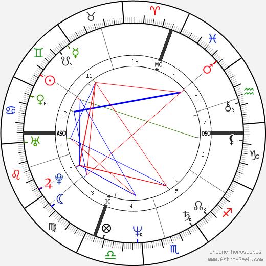 Régis Marcon tema natale, oroscopo, Régis Marcon oroscopi gratuiti, astrologia