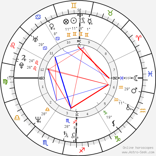 Robin Mattson birth chart, biography, wikipedia 2019, 2020