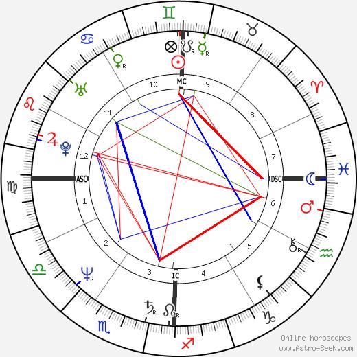 Robin Mattson astro natal birth chart, Robin Mattson horoscope, astrology