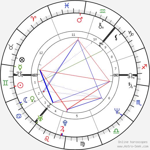 Rolandas Paksas tema natale, oroscopo, Rolandas Paksas oroscopi gratuiti, astrologia