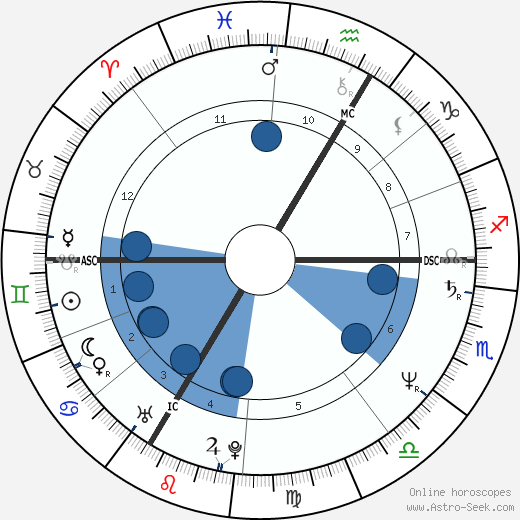 Thierry Metz wikipedia, horoscope, astrology, instagram