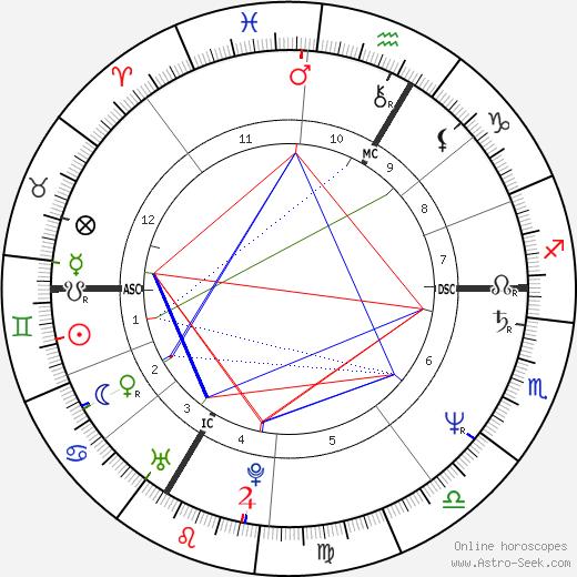 Thierry Metz день рождения гороскоп, Thierry Metz Натальная карта онлайн