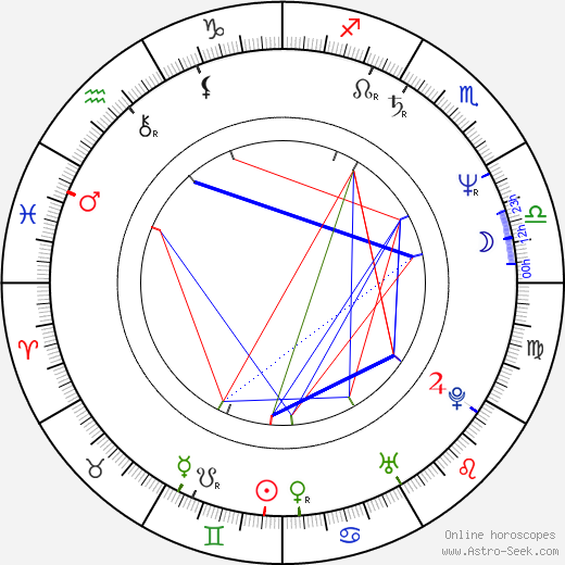 Tim Powell tema natale, oroscopo, Tim Powell oroscopi gratuiti, astrologia