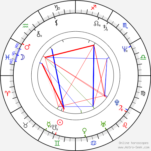 Tom Irwin birth chart, Tom Irwin astro natal horoscope, astrology