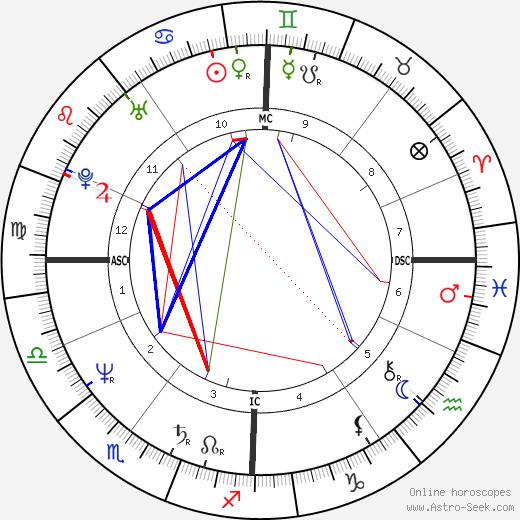 Вероник Жене Véronique Genest день рождения гороскоп, Véronique Genest Натальная карта онлайн