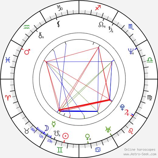 Vladimír Holomek astro natal birth chart, Vladimír Holomek horoscope, astrology