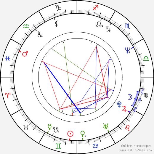 Vladislav Todorov astro natal birth chart, Vladislav Todorov horoscope, astrology