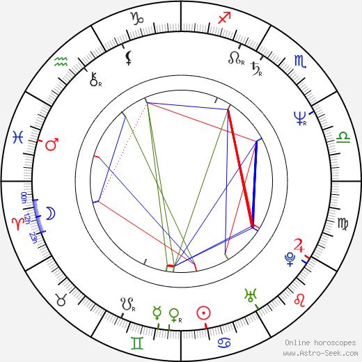 Alan Ruck astro natal birth chart, Alan Ruck horoscope, astrology