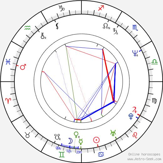 Alexej Pyško tema natale, oroscopo, Alexej Pyško oroscopi gratuiti, astrologia