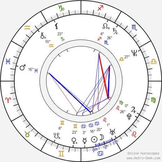 Alice Pires birth chart, biography, wikipedia 2020, 2021
