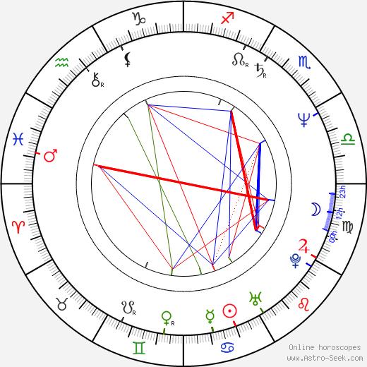 Angeliki Antoniou birth chart, Angeliki Antoniou astro natal horoscope, astrology