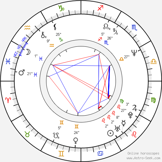 Anna Chitro birth chart, biography, wikipedia 2019, 2020