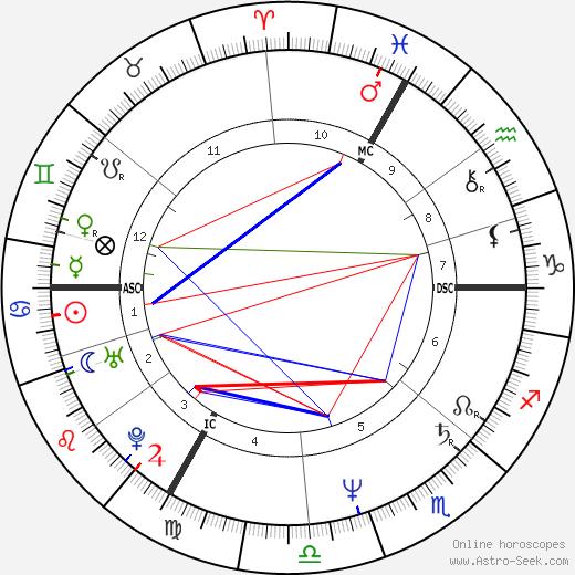 Bernie Bonvoisin tema natale, oroscopo, Bernie Bonvoisin oroscopi gratuiti, astrologia
