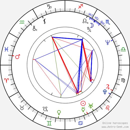 Bryan Trottier astro natal birth chart, Bryan Trottier horoscope, astrology